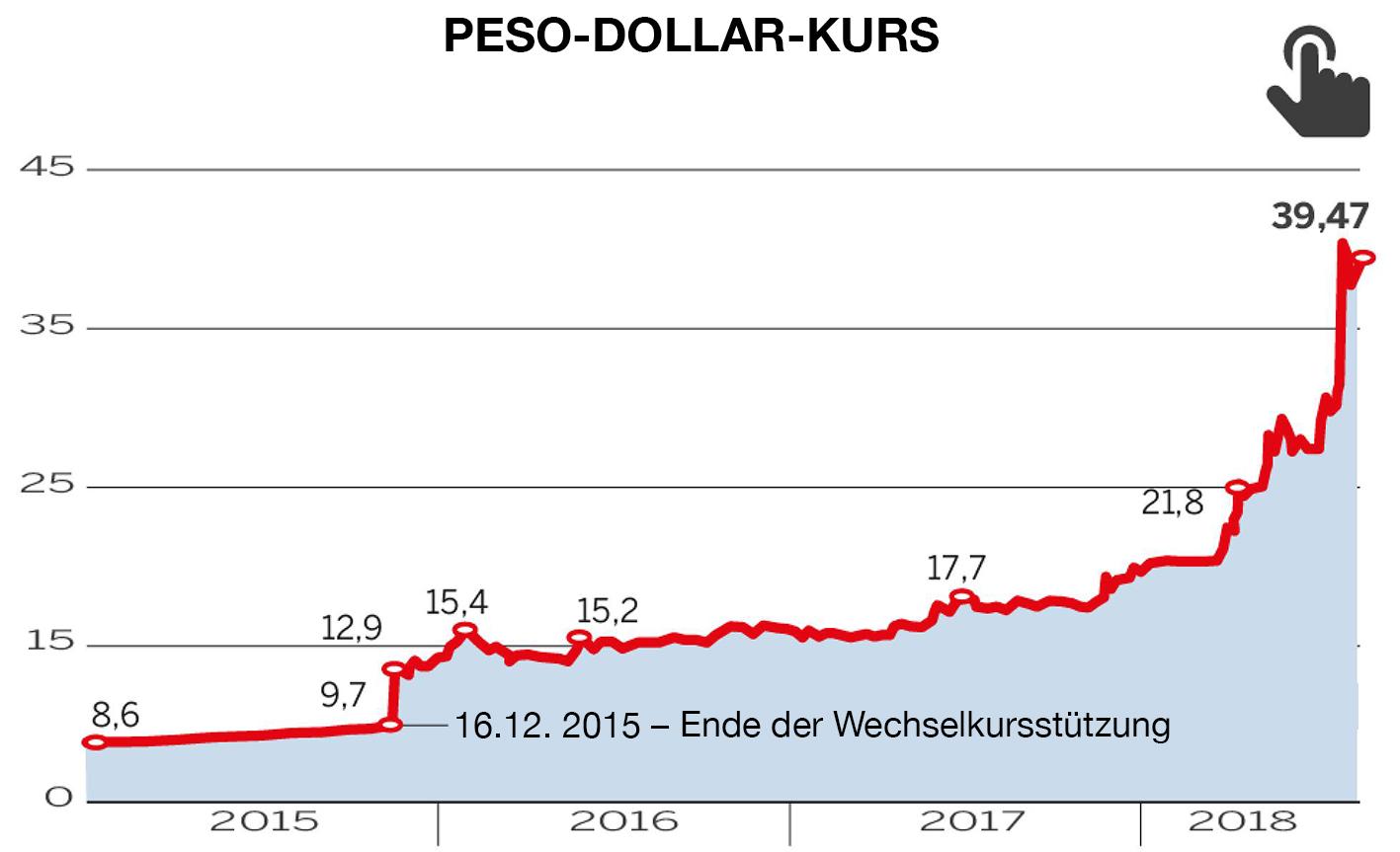 Währungsverfall